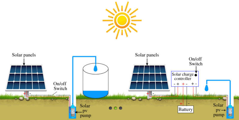 High Quality Solar Water Pump System 24v 3hp Use For Farm