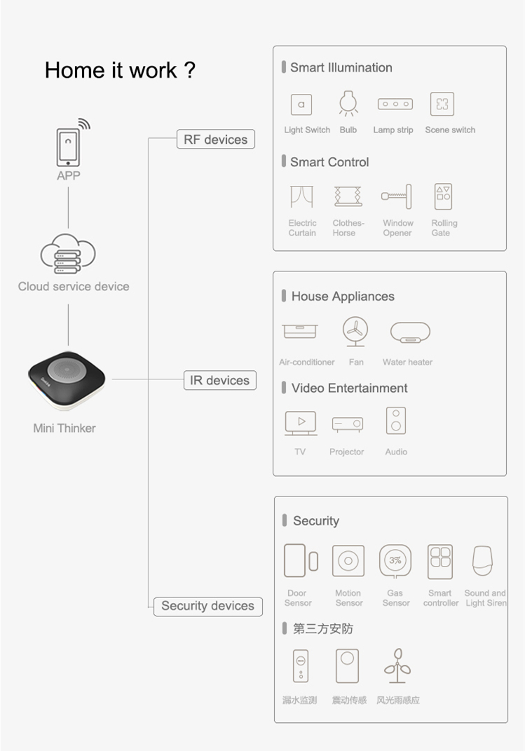 Geeklink Guangzhou CE ROHS Android and iOS app remote access air conditioner wifi app control hub smart home controllers