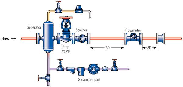 Turbine Flow Meter For Hot Oil Food For Milk/stainless
