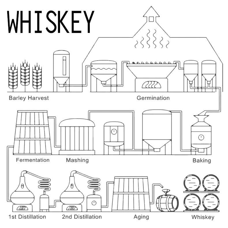 jameson irish whiskey 500ml whisky price for sale private