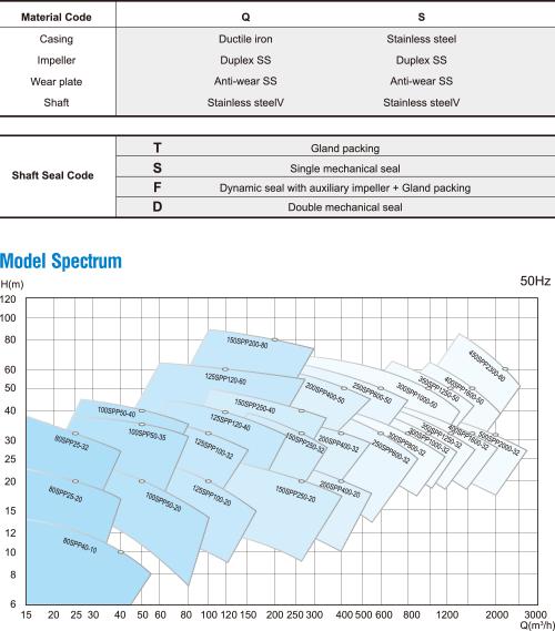 SPP 시리즈 전기 산업 펄프 펌프 바닷물 염분제거 펌프