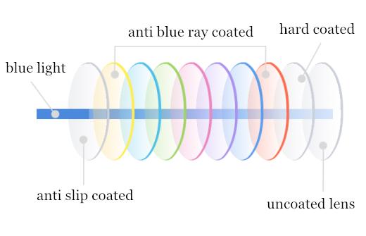 a73baaf7b4f Uv420 Protection 1.56 Hmc Emi Lens Coating Glasses To Block Blue ...