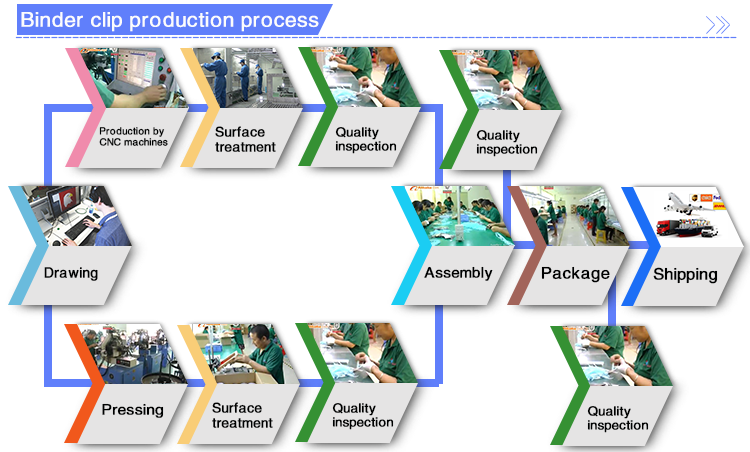 Binder-clip-production-process