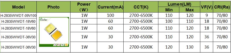 En çok satan Yüksek gerilim 9/18/36V 0.5W 1W 2835 smd led AC 220V LED PCB pano