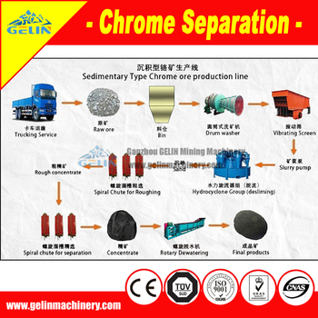 Complete chromite ore process equipment