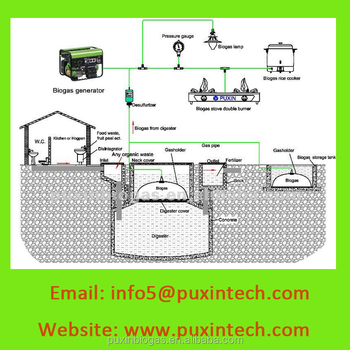 Home And Factory Concrete Waste Disposal Plant With Biogas Holder