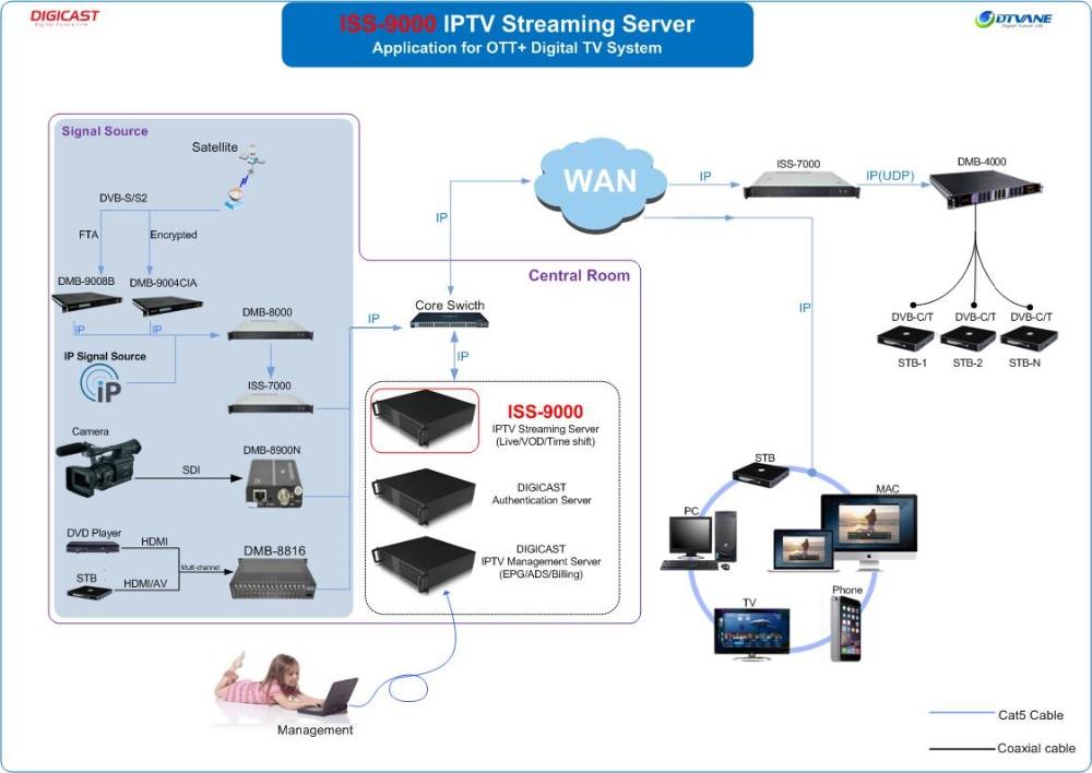 Iptv System Supports Subtitles Inserted H 264 & H 265 Iptv Server Video  Format Hotel Iptv Solution - Buy Iptv Solution,Hotel Iptv Solution,Iptv  System