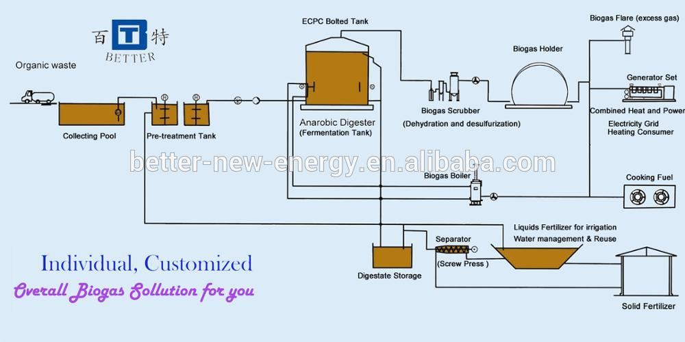 Iron Oxide desulfurizer to remove H2S for Biogas Purification/ Biogas scrubber