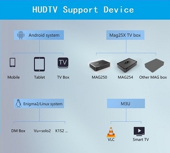 Iptv Providers Iptv Code For Android Tv Box Apk Account Smart Tv M3u  Engima2 Receiver Of Europe - Buy Iptv,Iudtv,Iptv Subscription Product on