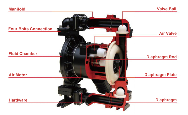 QBK series high pressure air diaphragm pump