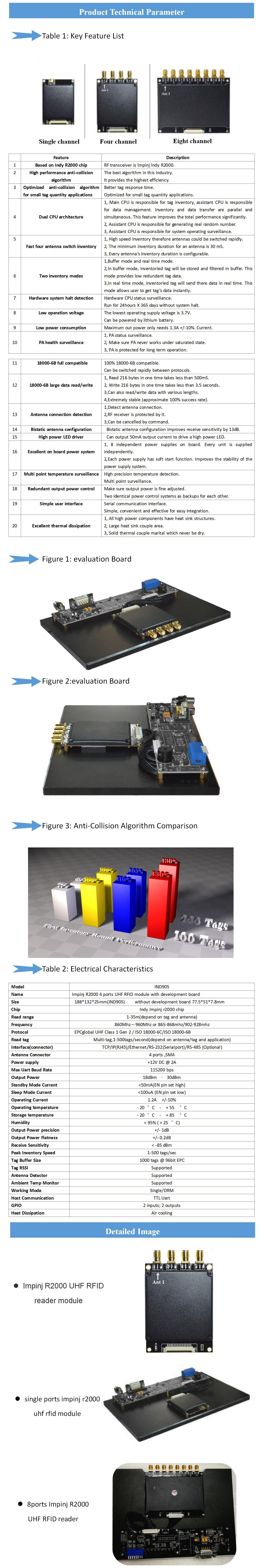 Entrepôt suivi des stocks 4ports impinj R2000 lecteur module fixe module de lecteur de la fréquence ultra-haute rfid avec test gratuit étiquette échantillon gratuit SDK