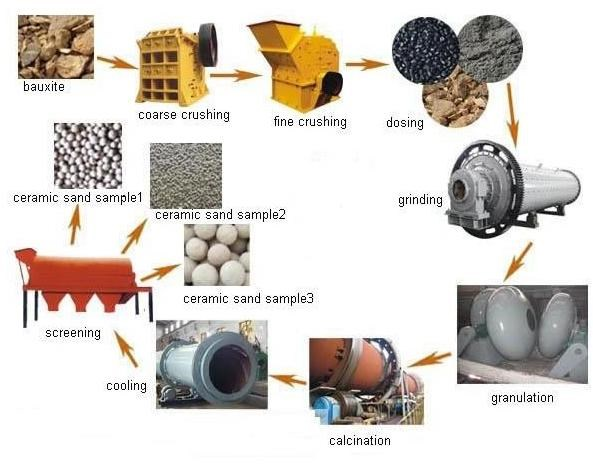 Oil fracturing proppant equipment for ceramic proppant plant