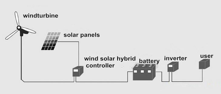 3kwเครื่องกำเนิดไฟฟ้ากังหันลม,พลังงานสีเขียวพลังงาน,บำรุงรักษาฟรี