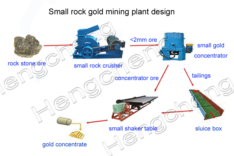 small scale gold mining equipment hammer mill diesel engine stone crusher