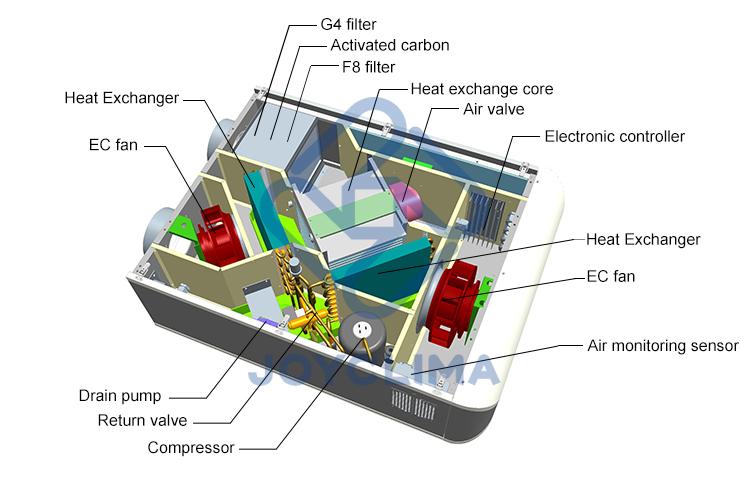 ราคาโรงงานแลกเปลี่ยนความร้อนอากาศขนาดเล็ก / หน้าต่างแลกเปลี่ยนอากาศ