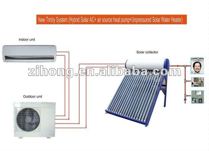 l 39 nergie solaire climatiseur solaire pompe chaleur chauffe eau solaire climatisation id. Black Bedroom Furniture Sets. Home Design Ideas