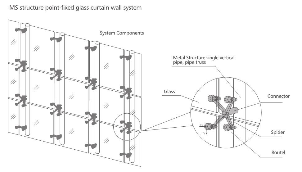 Spider Glass System Details : Hr a b spider fitting for fixing glass