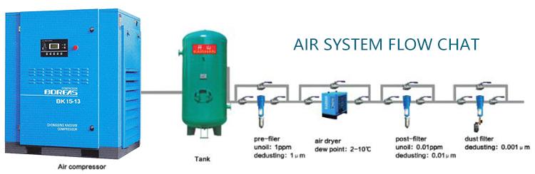 Fabrika Doğrudan Satış 20hp 8bar Sessiz Elektrikli AC Vidalı hava kompresörü Satılık