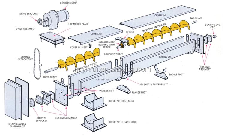 Gx Series Screw Conveyor Small Screw Conveyor Price Buy