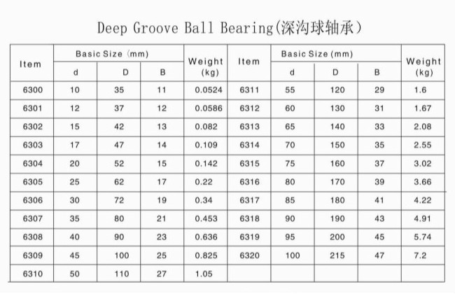 100 Original Ntn Nsk Koyo Deep Groove Ball Bearing Made