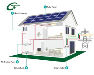 Solar Panel Battery Bank >> 5kva Solar Power 5kva Solar Power Suppliers And Manufacturers At