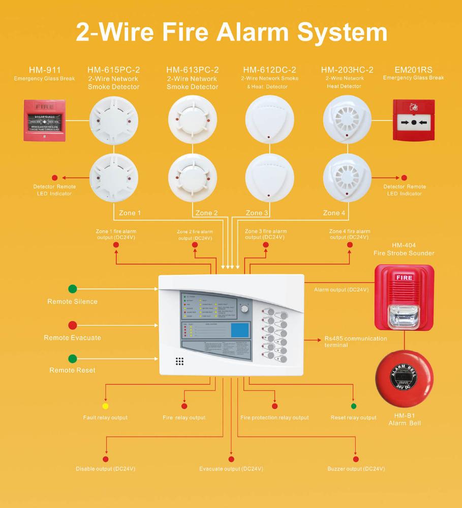 HTB1ZEV8LpXXXXceXXXXq6xXFXXXe 920fy home use fire alarm system 2 wire connect with smoke detector
