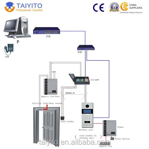 Apartment Building Video Intercom System Wholesale, Intercom ...