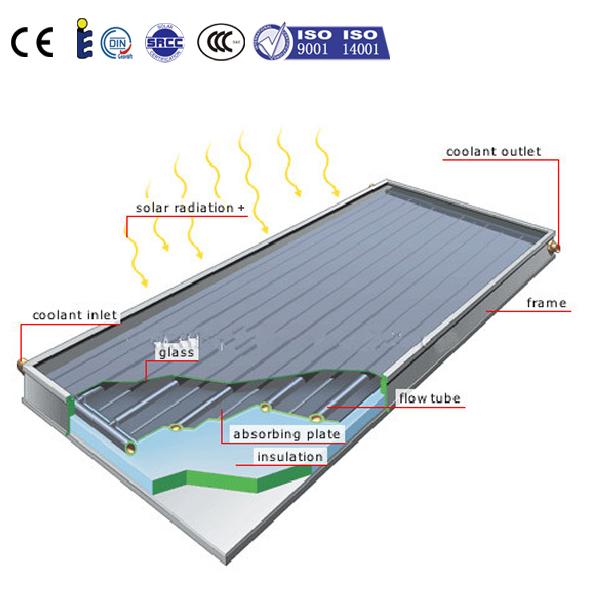 ce black chromed parabolic trough solar thermal collector buy solar thermal collector ce solar. Black Bedroom Furniture Sets. Home Design Ideas