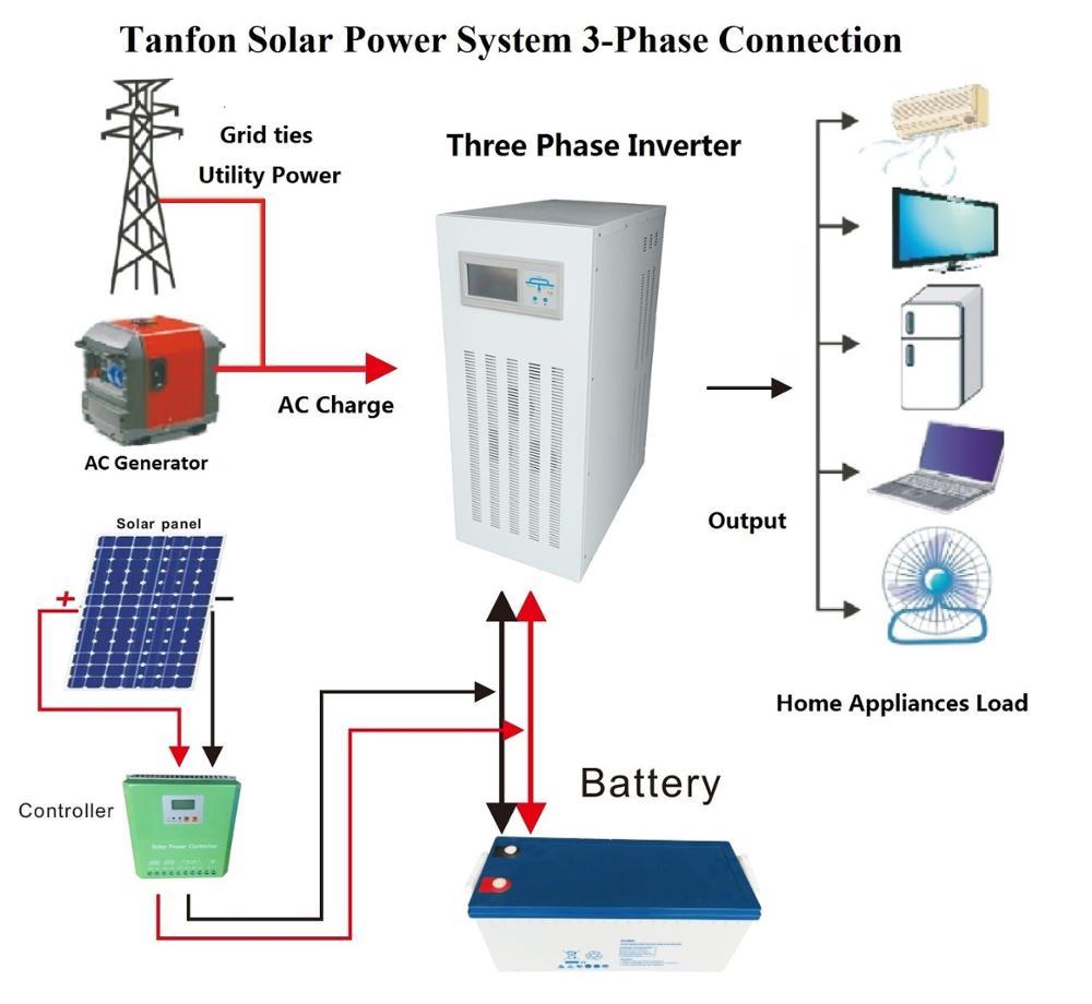 Solar Connection Diagram
