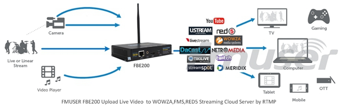 FMUSER 4 in 1 H.264/H.265 High Definition HD IPTV Streaming Encoder-FBE204-H.265