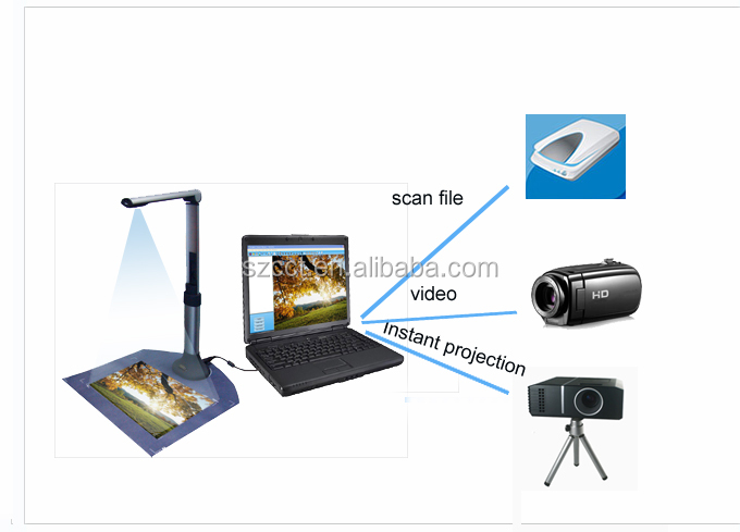 5 megapixel china scanner document scanning devices S500-A3