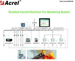 fire monitoring solution