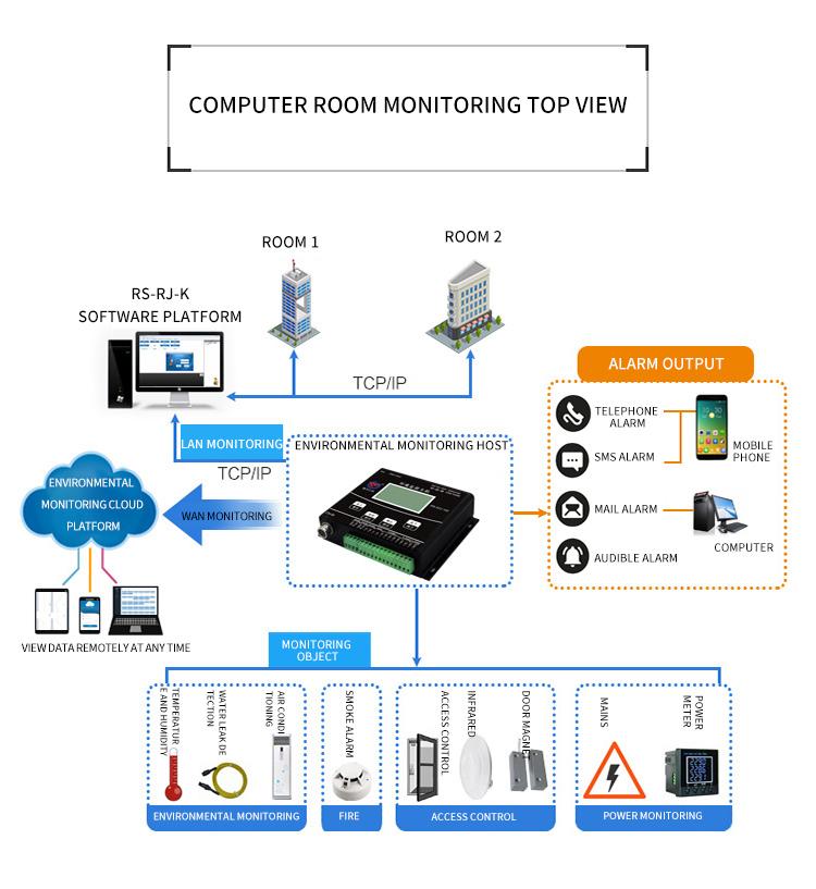 Environment Monitoring Host Environment Monitoring System