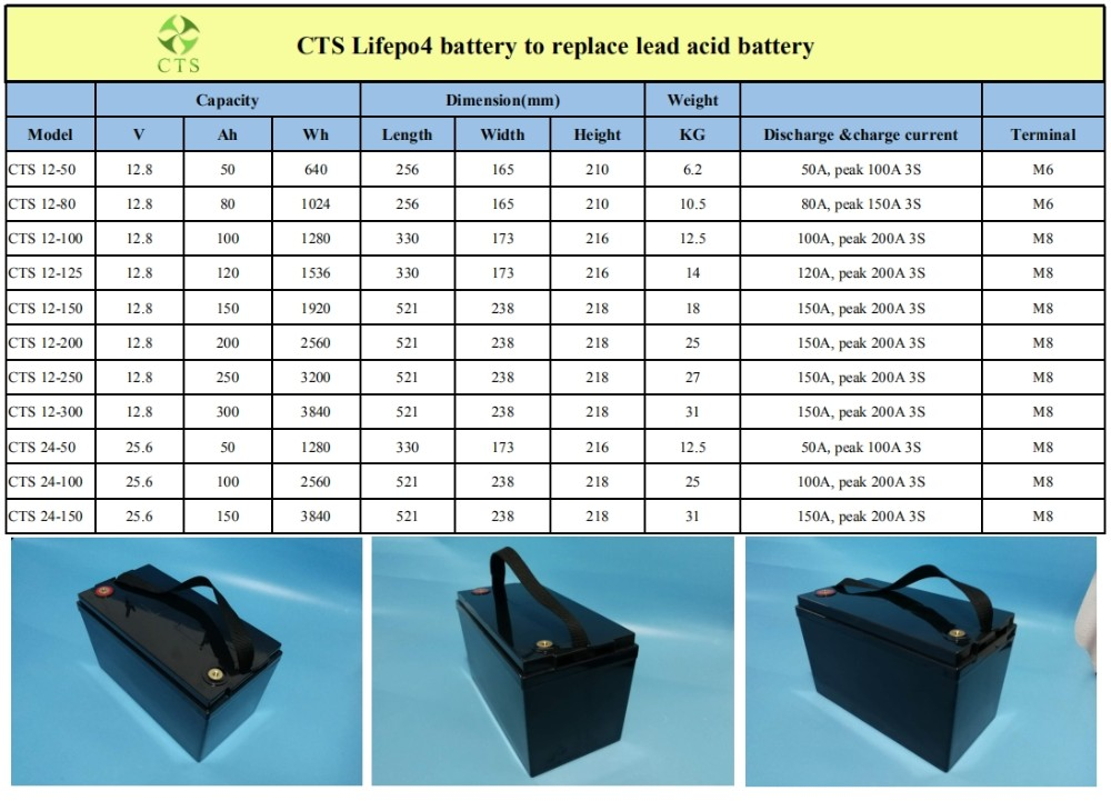 Hot Sale 3.2V 3.6V 12V  Rechargeable 100ah 200ah Lipo Battery for Electric Car Microcar and Solar Energy System