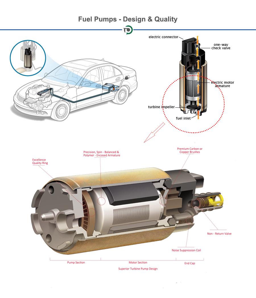 Inline In Tank Universal Electric Fuel Pump For Airtex E8335 Hyundai 2009 Kia Sportage Engine Diagram 3 No Logo