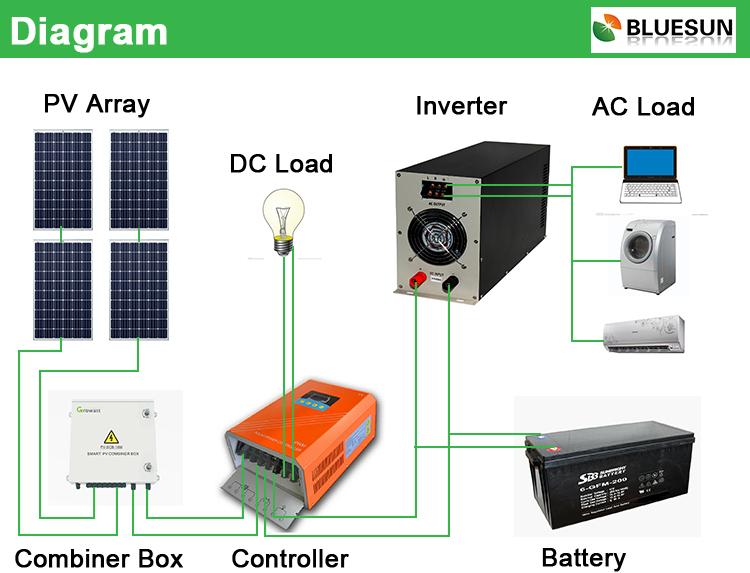 Off Grid Solar: Off Grid Solar Panel System
