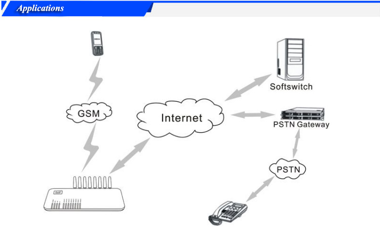 1 Port GSM VOIP / Goip  imsi catcher Gateway for call termination