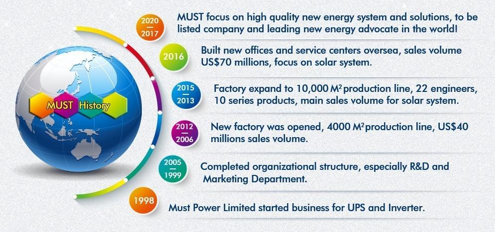 380VAC çevrimiçi UPS 10KVA 20kva 30KVA 40KVA 50KVA 60KVA 80KVA 100KVA 3/3 üç fazlı çevrimiçi UPS veri merkezi için anc bilgisayar