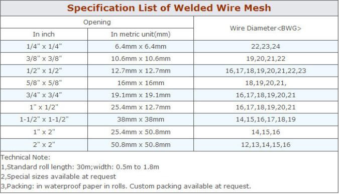 Welded wire mesh sizes india wire center 1 2 inch galvanized welded wire mesh 10 gauge galvanized welded wire rh alibaba com welded wire fabric conversion chart welded wire fabric conversion chart greentooth Image collections