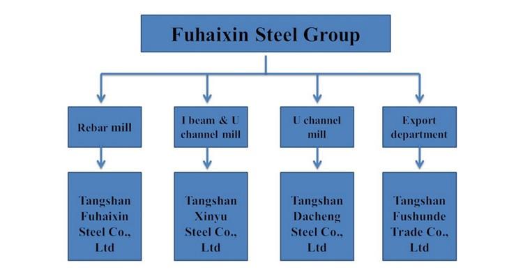 Mild Steel Sy390 U Profile Steel Sheet Piles Hoesch U Sections Buy