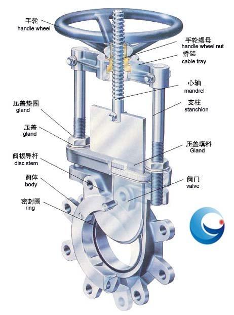 Manual knife gate valve products from china (mainland),buy manual.