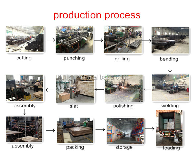 production process_