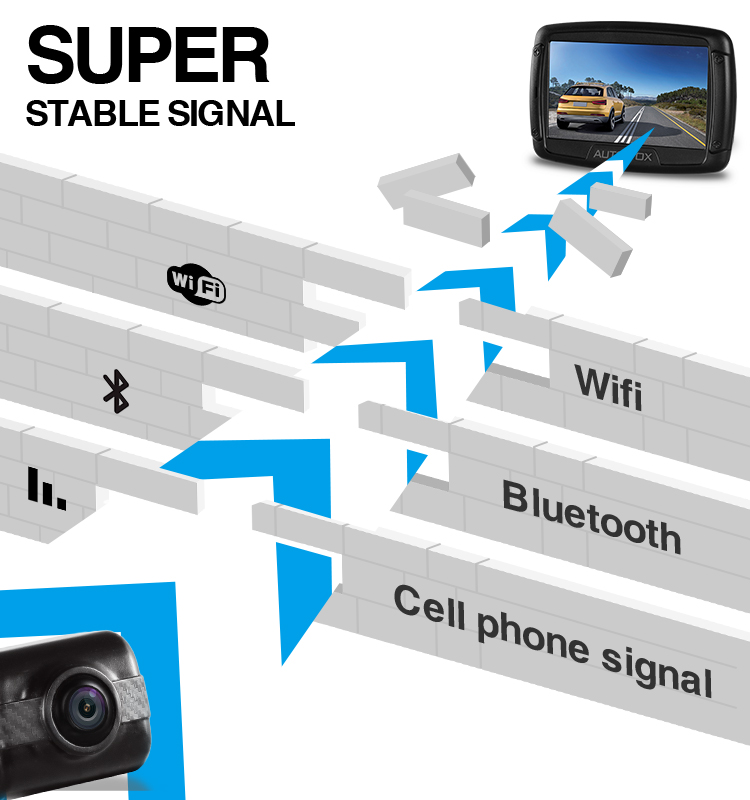 Short latency digital backup camera wireless car reversing camera rear view camera monitor