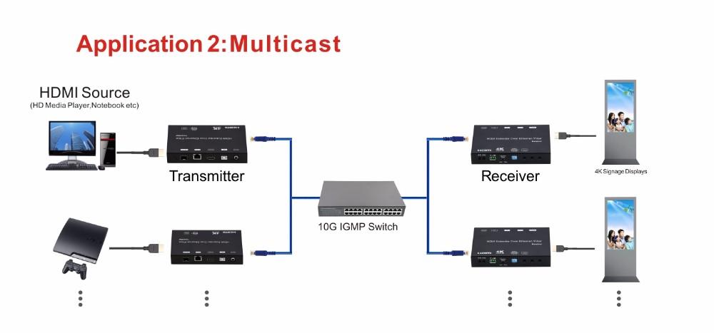 Foxun 4K HDMI DC Extender over IP / Fiber with IR RS232 USB 2X2 Video Wall,  View DC extender, FOXUN Product Details from Shenzhen Shunxun Electronics