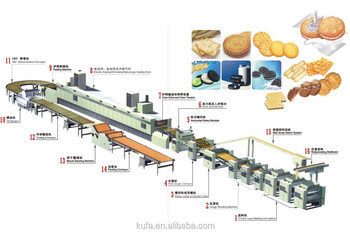 Food Machinery Cake And Biscuit Production Line Buy Food