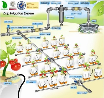 Diy Drip Irrigation Systems Automatic Garden Irrigation