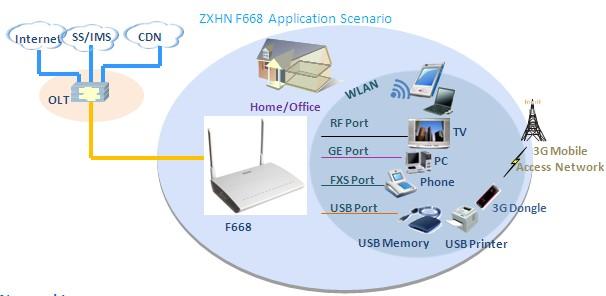 Zte F668 Onu 4ge+2pots+wifi+catv Gpon Ont - Buy Zte F668,Gpon Ont,Zte Ont  Product on Alibaba com