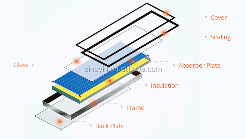 Economical Flat Plate Solar Collector Price Made in China