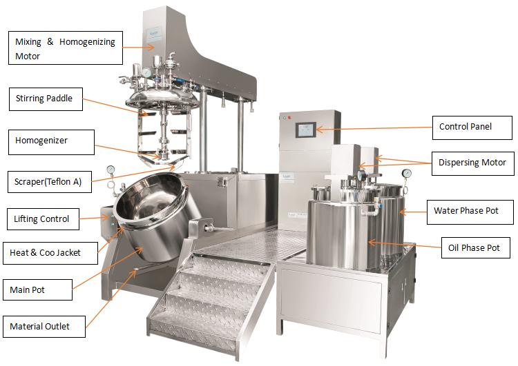 misturador de emulsão do vácuo industrial da máquina do misturador do misturador do pó da farinha do laboratório