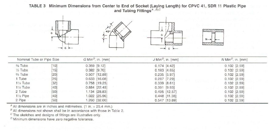 cpvc pipe sdr 11 and schedule 80 buy cpvc pipe sdr 11. Black Bedroom Furniture Sets. Home Design Ideas